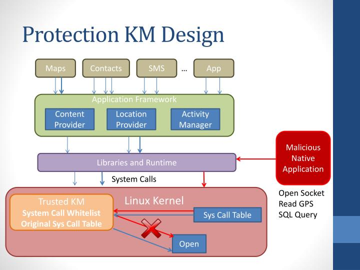 Protection KM Design