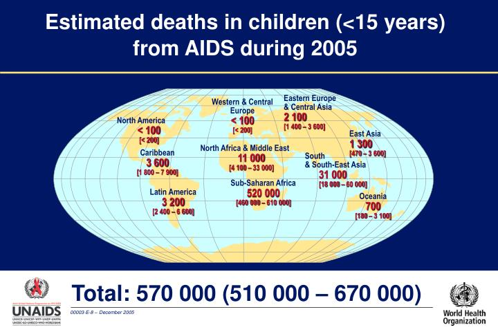 Estimated deaths in children (<15 years)