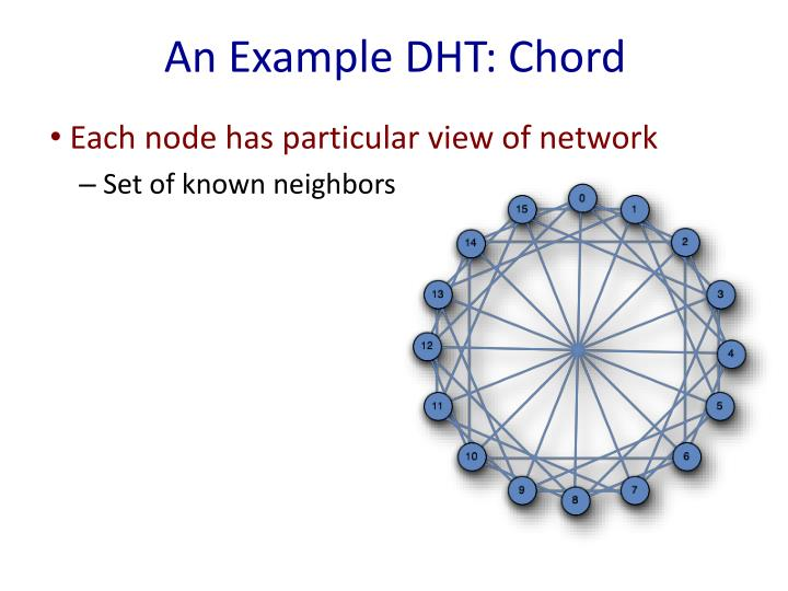 An Example DHT: Chord