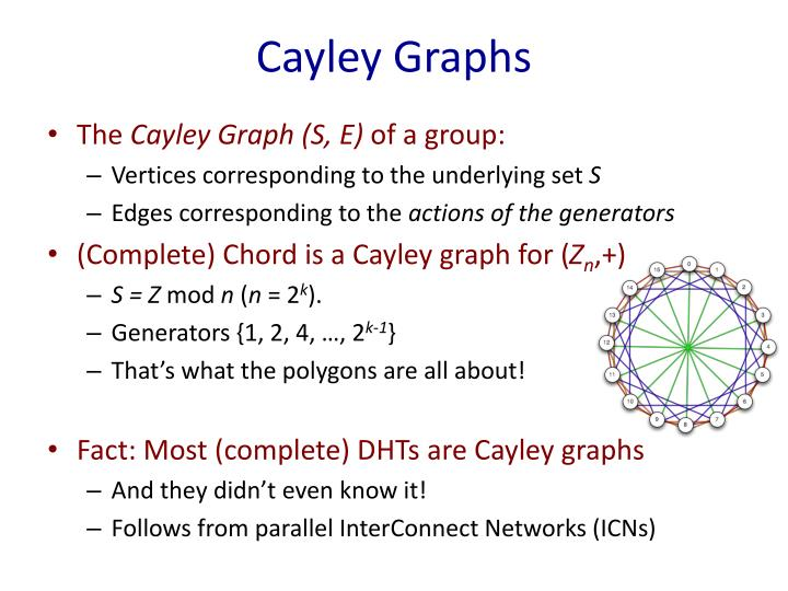 Cayley Graphs