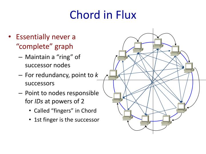 Chord in Flux