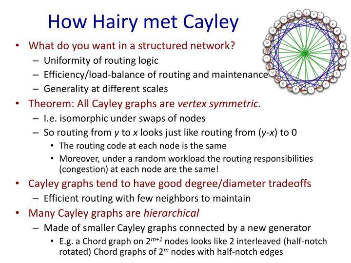 How Hairy met Cayley