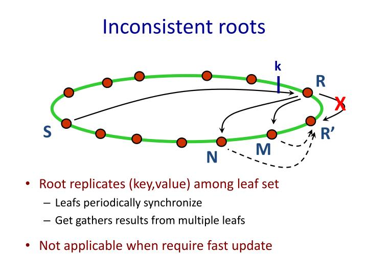 Inconsistent roots