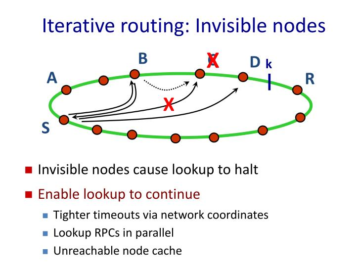 Iterative routing: Invisible nodes