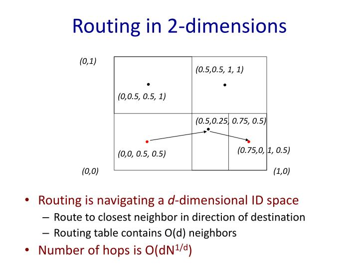 Routing in 2-dimensions