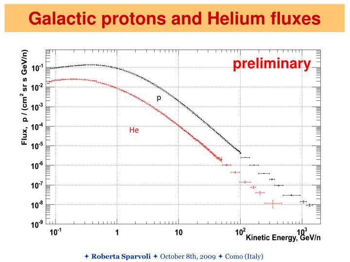 Galactic protons and Helium fluxes