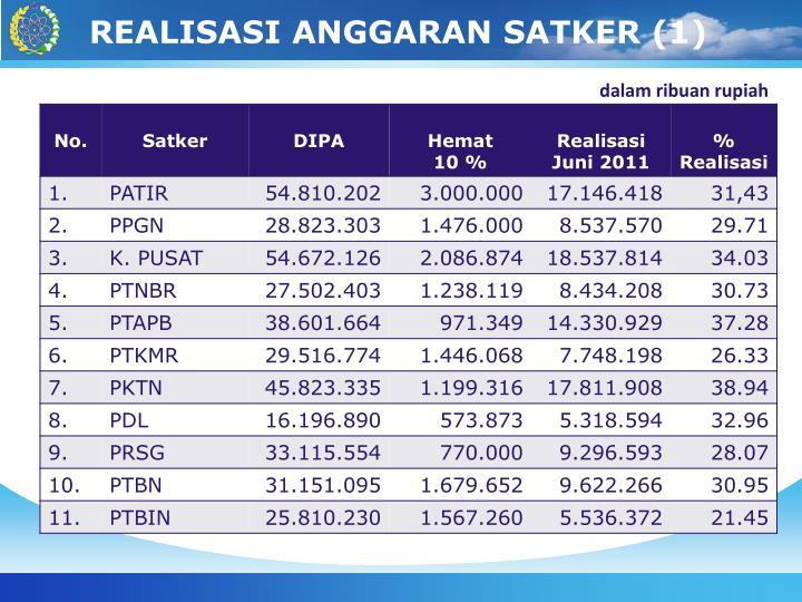 REALISASI ANGGARAN SATKER (1)