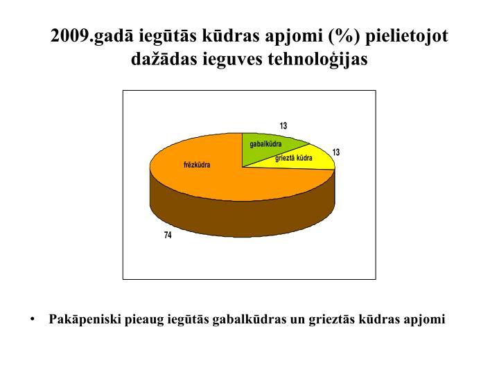2009.gadā iegūtās kūdras apjomi (%) pielietojot dažādas ieguves tehnoloģijas