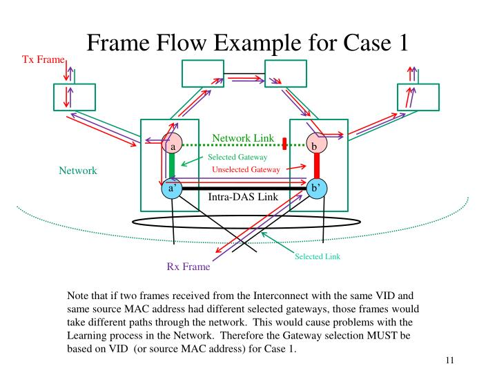 Frame Flow Example for Case 1