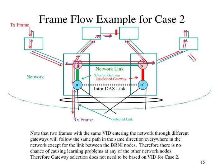 Frame Flow Example for Case 2