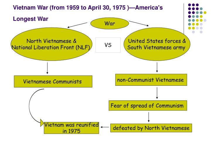 Vietnam War (from 1959 to April 30, 1975 )---America's Longest War