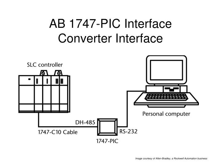 AB 1747-PIC Interface