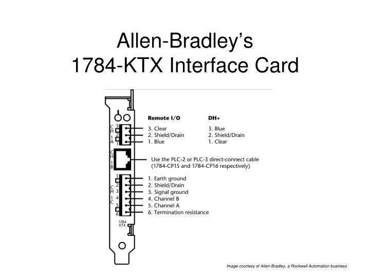 Allen-Bradley's
