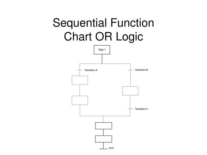 Sequential Function
