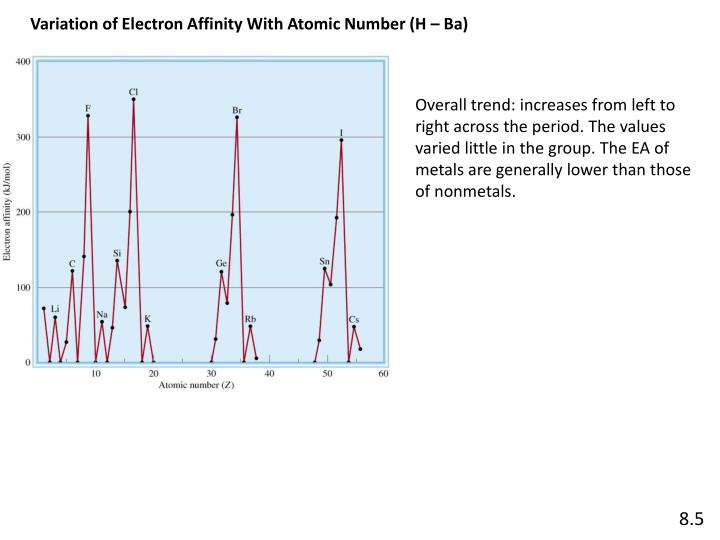 Variation of Electron Affinity With Atomic Number (H – Ba)