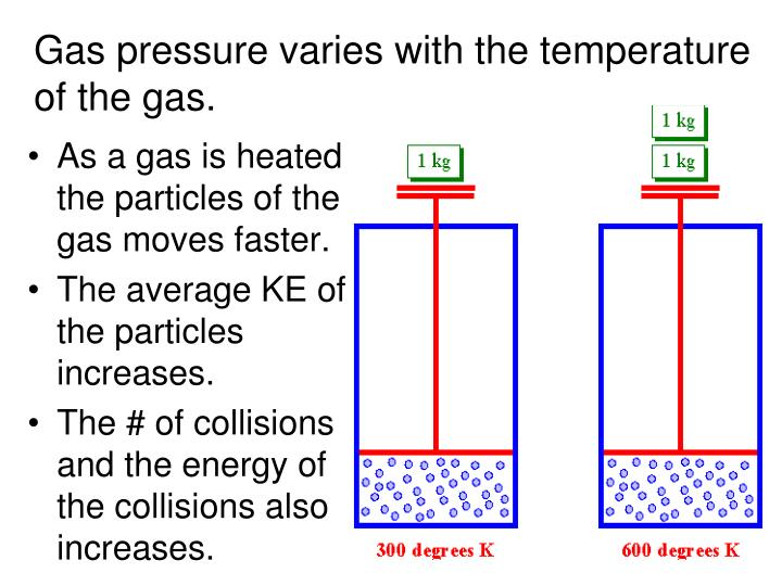 Gas pressure varies with the temperature of the gas.