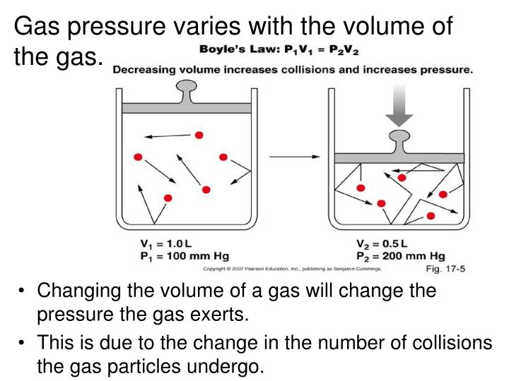 Gas pressure varies with the volume of the gas.