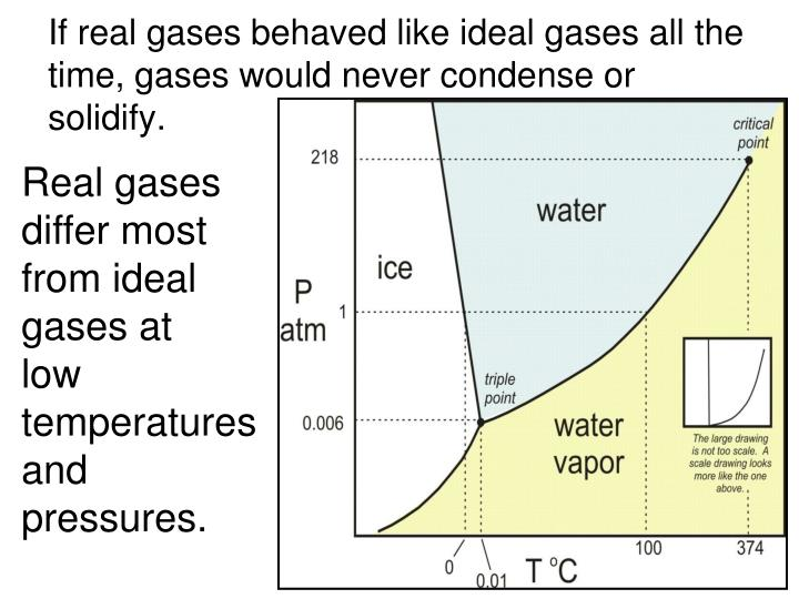 If real gases behaved like ideal gases all the time, gases would never condense or solidify.