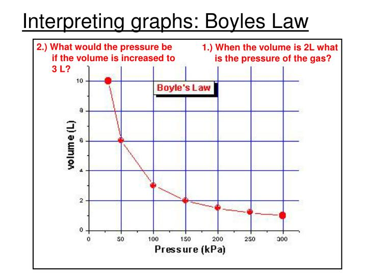 Interpreting graphs: Boyles Law