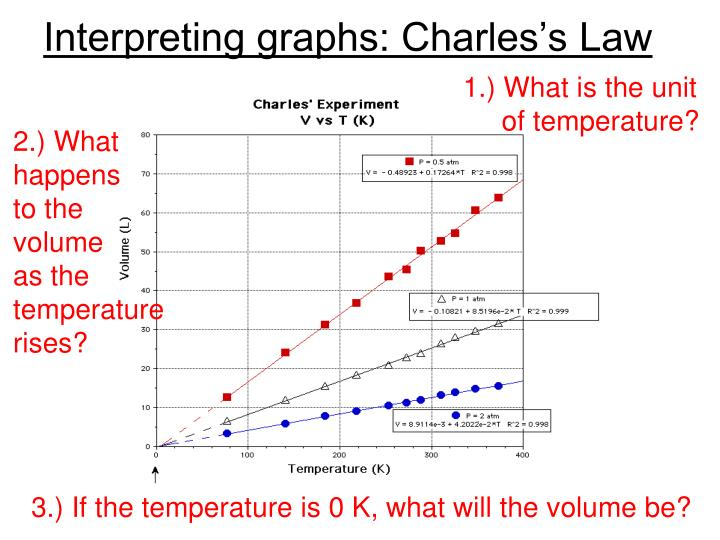 Interpreting graphs: Charles's Law