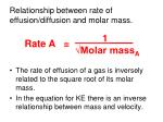 relationship between rate of effusion diffusion and molar mass