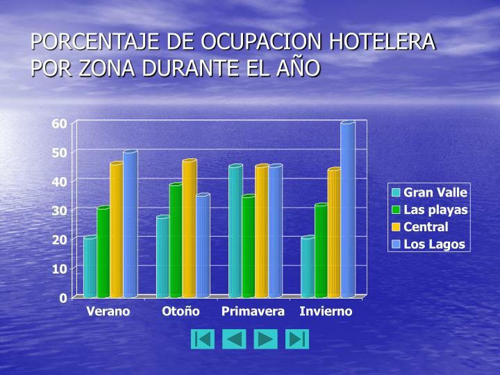 PORCENTAJE DE OCUPACION HOTELERA POR ZONA DURANTE EL AÑO