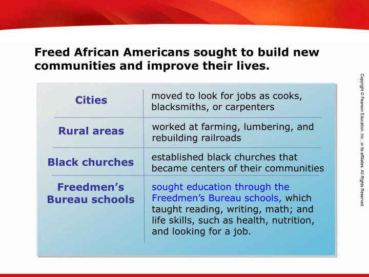 Freed African Americans sought to build new communities and improve their lives.