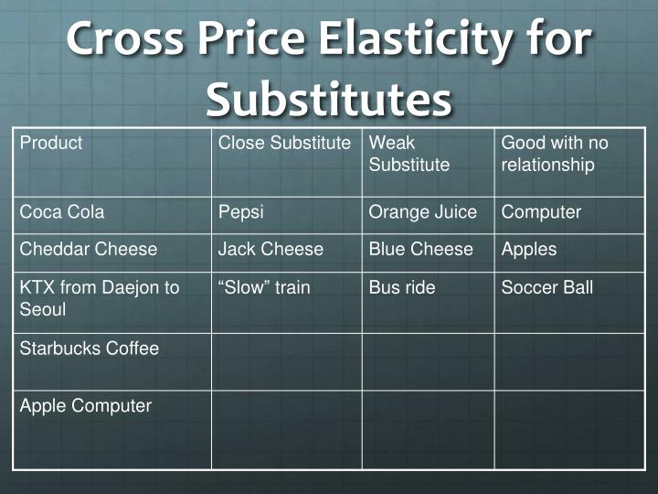Cross Price Elasticity for Substitutes