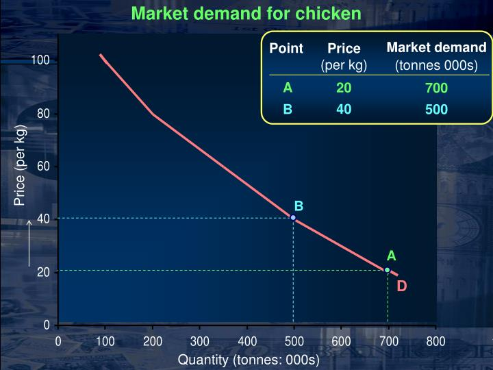 Market demand for chicken