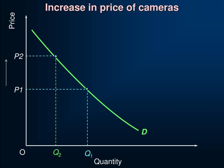 Increase in price of cameras