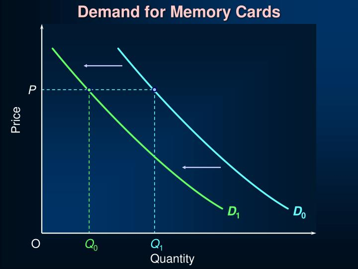 Demand for Memory Cards