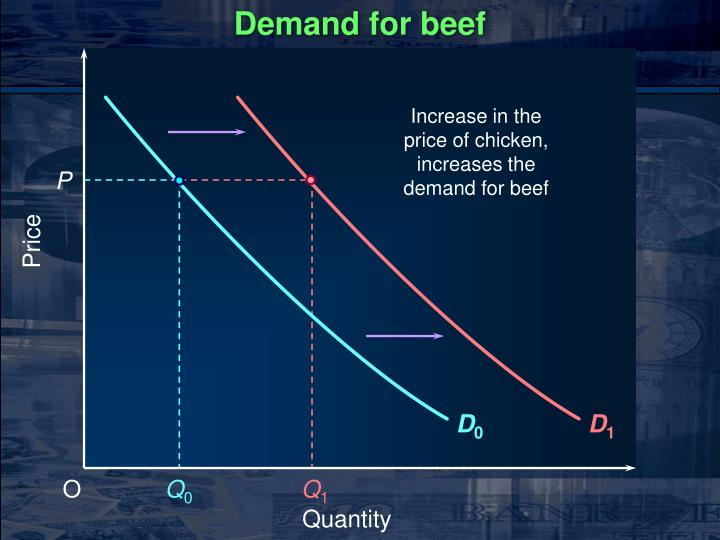 Demand for beef