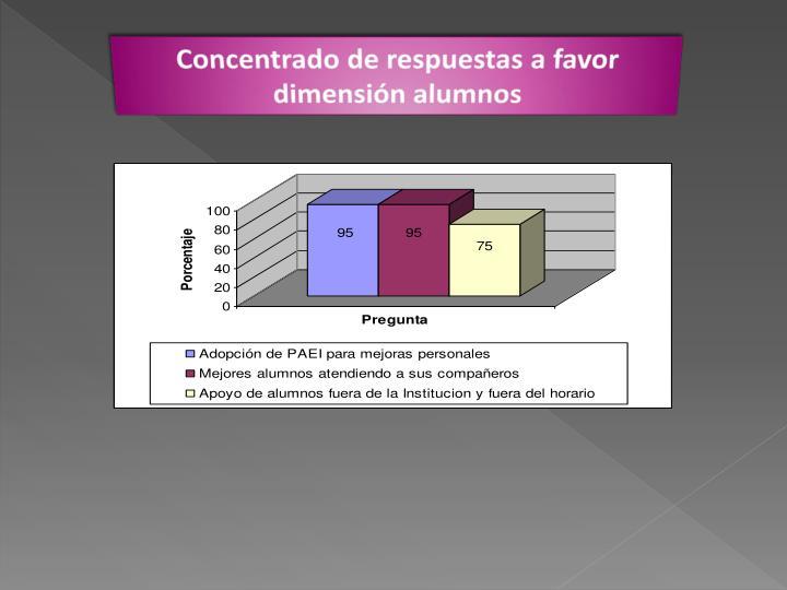 Concentrado de respuestas a favor dimensión alumnos