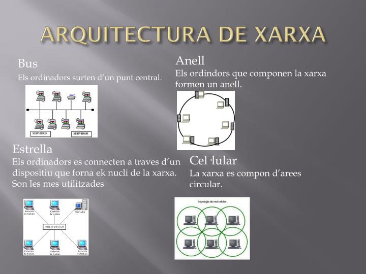 ARQUITECTURA DE XARXA