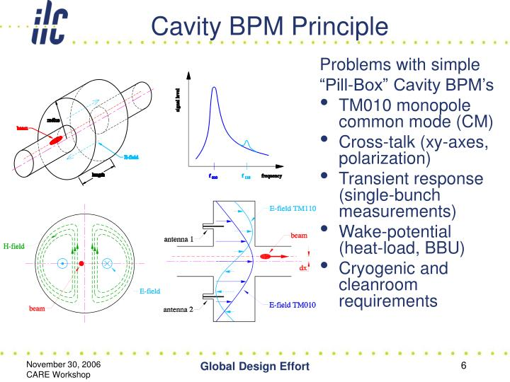 Cavity BPM Principle