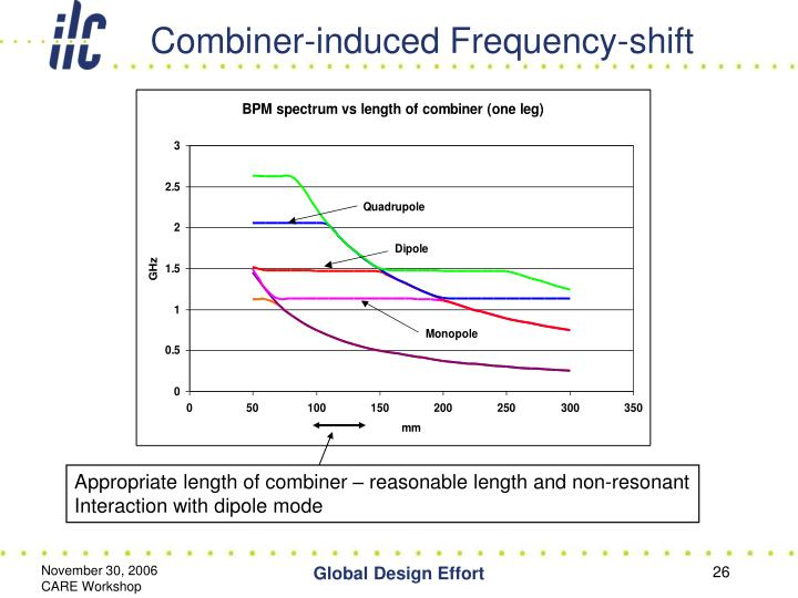Combiner-induced Frequency-shift