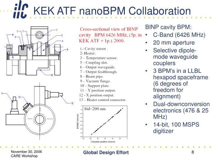 KEK ATF nanoBPM Collaboration