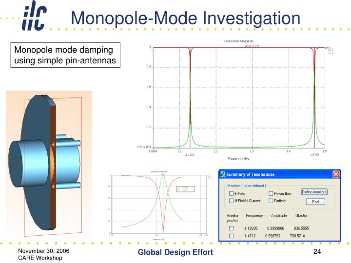 Monopole-Mode Investigation