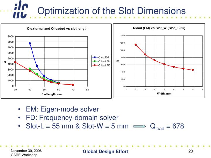 Optimization of the Slot Dimensions