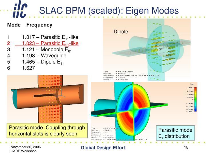 SLAC BPM (scaled): Eigen Modes