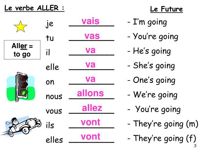 Le verbe ALLER :