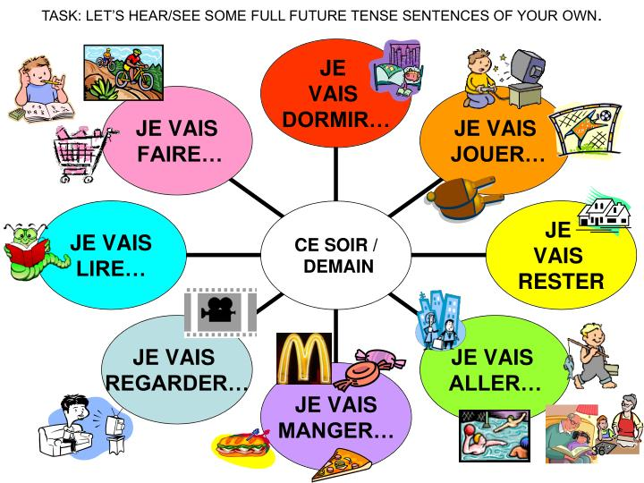 TASK: LET'S HEAR/SEE SOME FULL FUTURE TENSE SENTENCES OF YOUR OWN