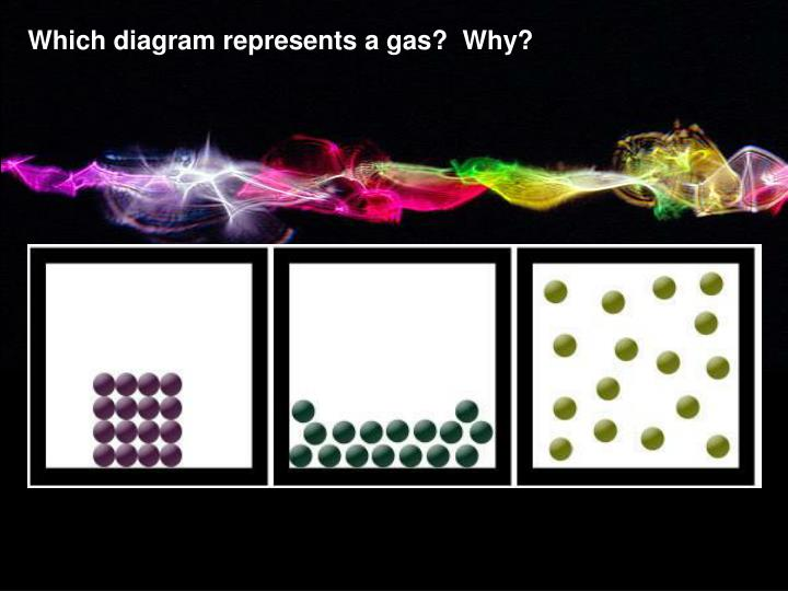 Which diagram represents a gas?  Why?