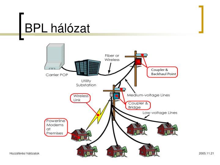 BPL hálózat