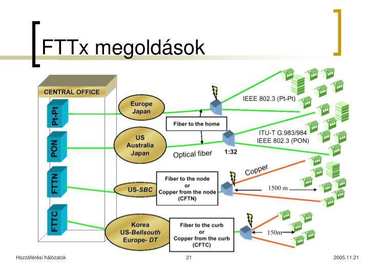 FTTx megoldások