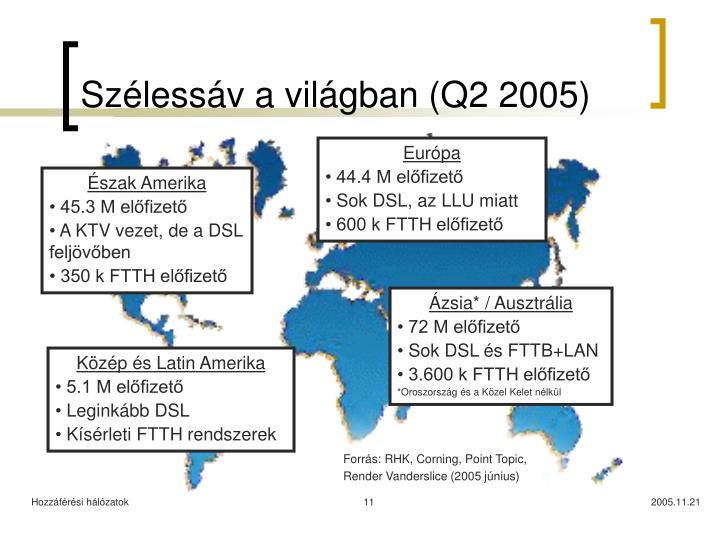 Szélessáv a világban (Q2 2005)