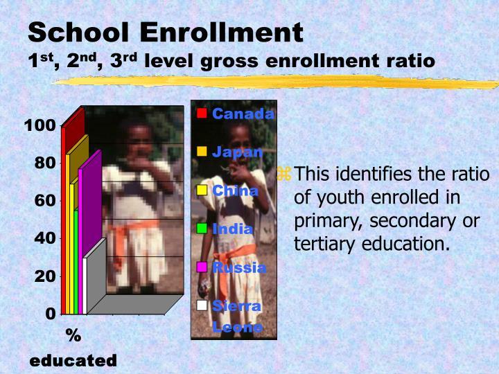 School Enrollment