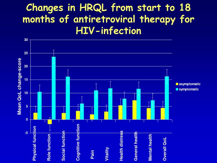 Changes in HRQL from start to 18 months of antiretroviral therapy for HIV-infection