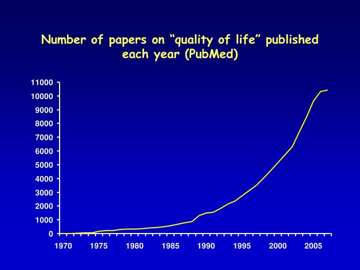 "Number of papers on ""quality of life"" published each year (PubMed)"
