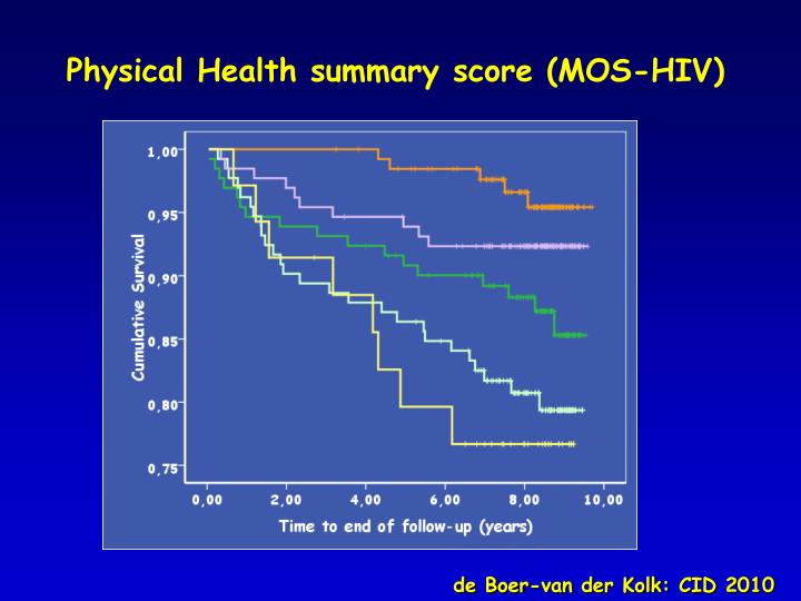 Physical Health summary score (MOS-HIV)